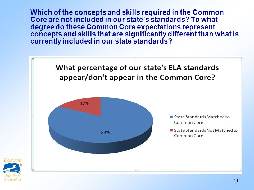 Which of the concepts and skills required in the Common Core are not included in our states standards.