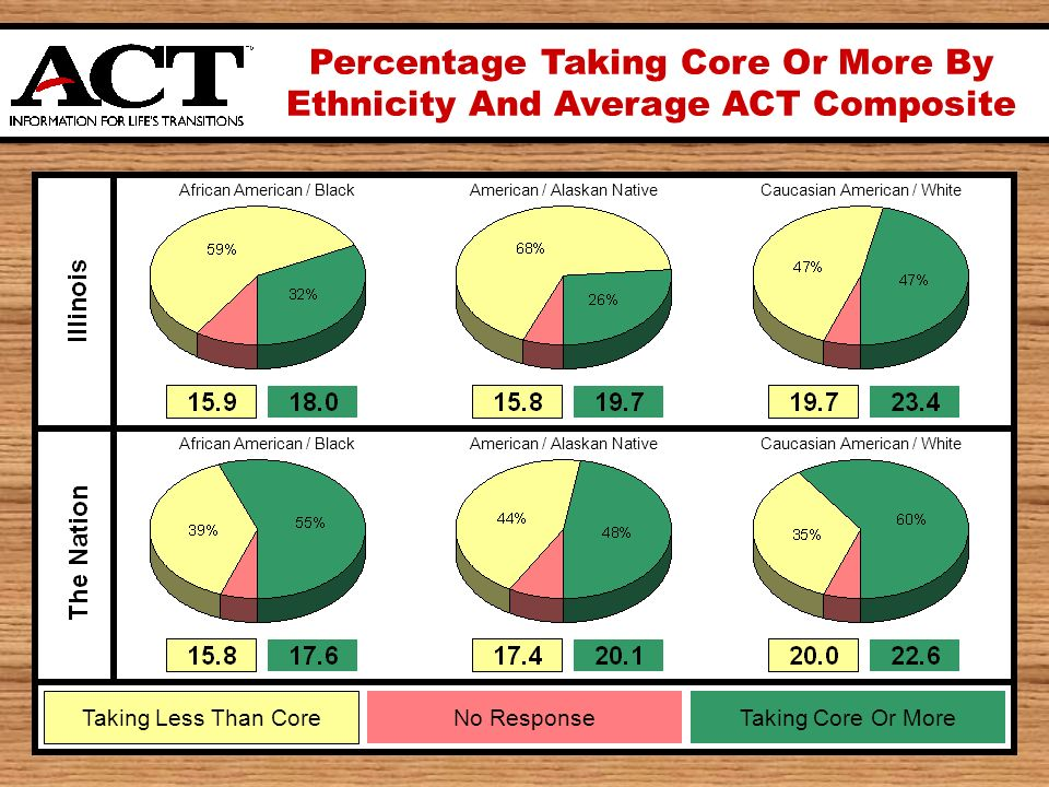 Percentage Taking Core Or More By Ethnicity And Average ACT Composite Taking Less Than Core Taking Core Or MoreNo Response African American / Black American / Alaskan Native Caucasian American / White