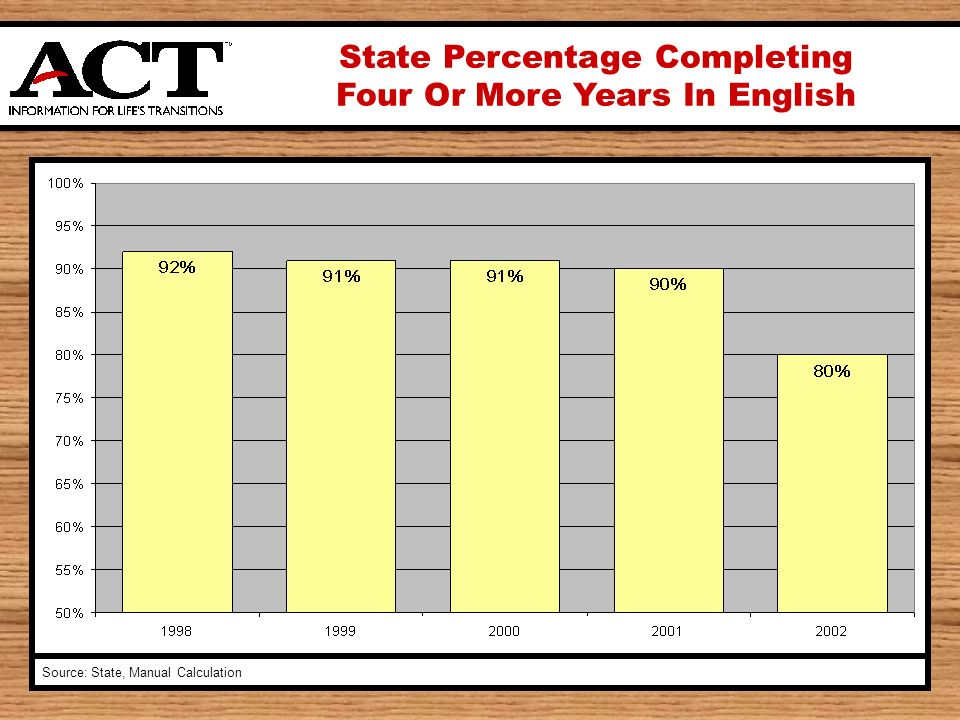 State Percentage Completing Four Or More Years In English Source: State, Manual Calculation