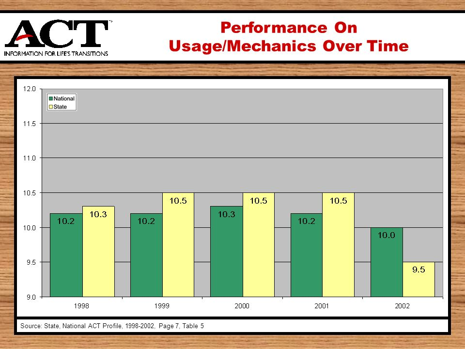 Performance On Usage/Mechanics Over Time Source: State, National ACT Profile, , Page 7, Table 5