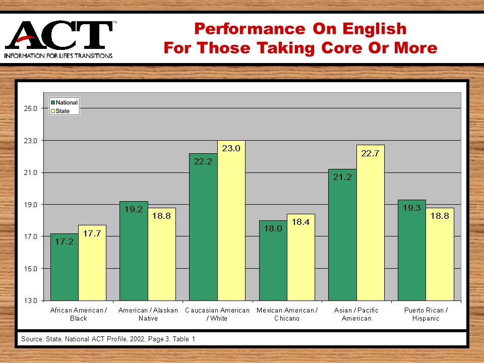 Performance On English For Those Taking Core Or More Source: State, National ACT Profile, 2002, Page 3, Table 1