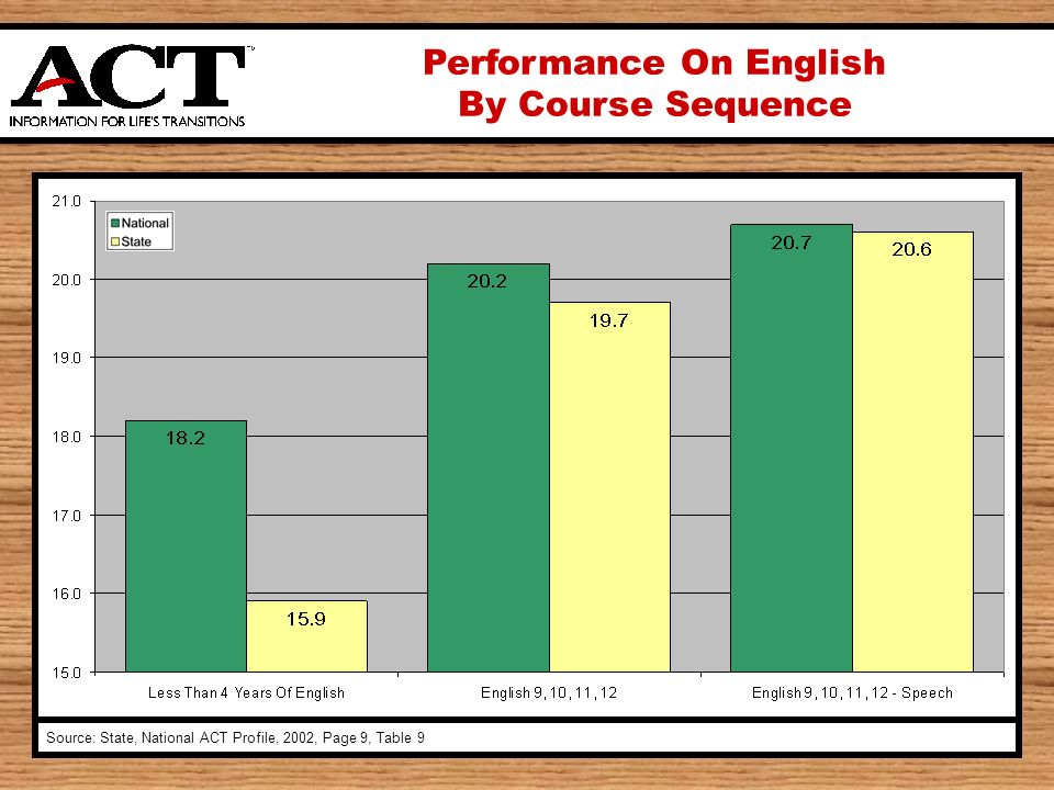 Performance On English By Course Sequence Source: State, National ACT Profile, 2002, Page 9, Table 9