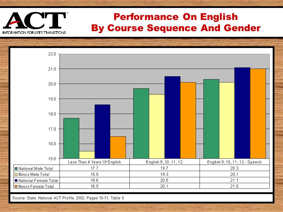 Performance On English By Course Sequence And Gender Source: State, National ACT Profile, 2002, Pages 10-11, Table 9