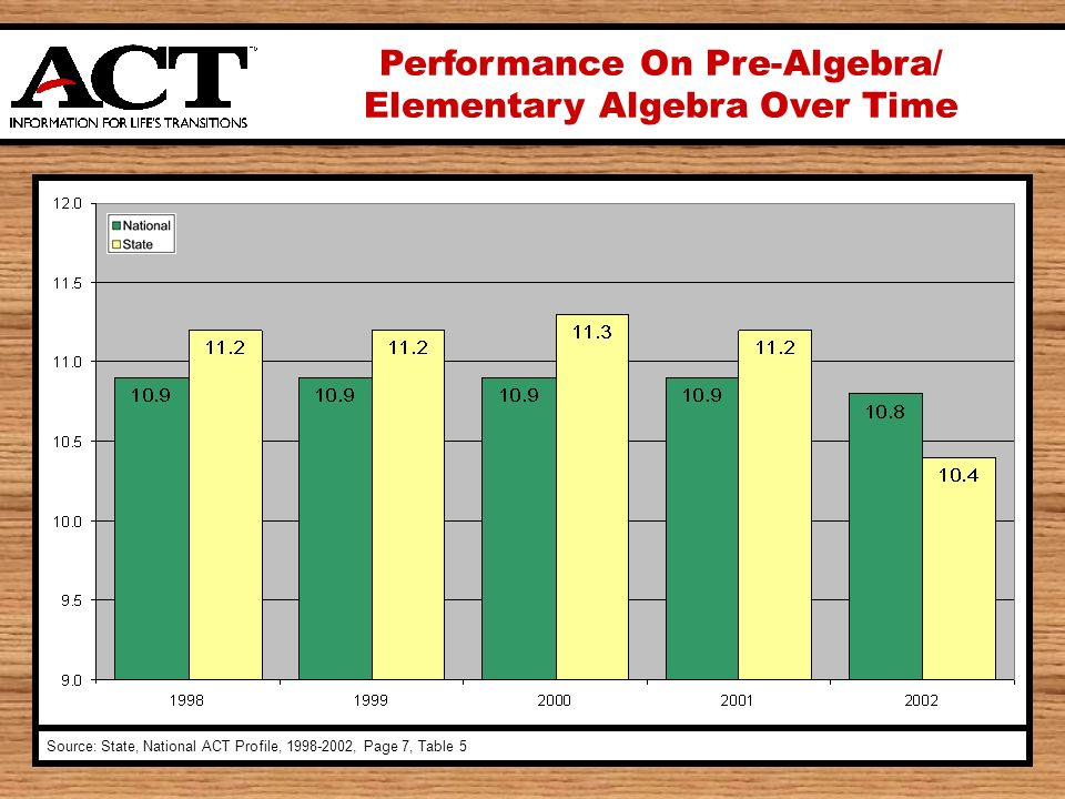 Performance On Pre-Algebra/ Elementary Algebra Over Time Source: State, National ACT Profile, , Page 7, Table 5