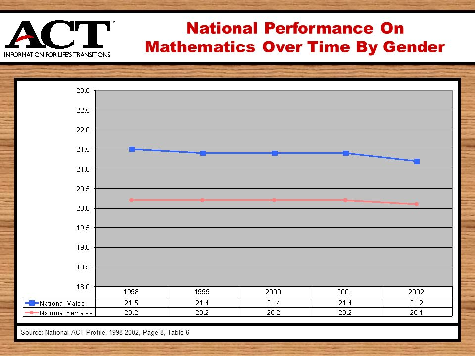 National Performance On Mathematics Over Time By Gender Source: National ACT Profile, , Page 8, Table 6