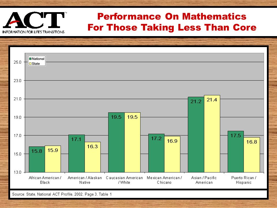 Performance On Mathematics For Those Taking Less Than Core Source: State, National ACT Profile, 2002, Page 3, Table 1