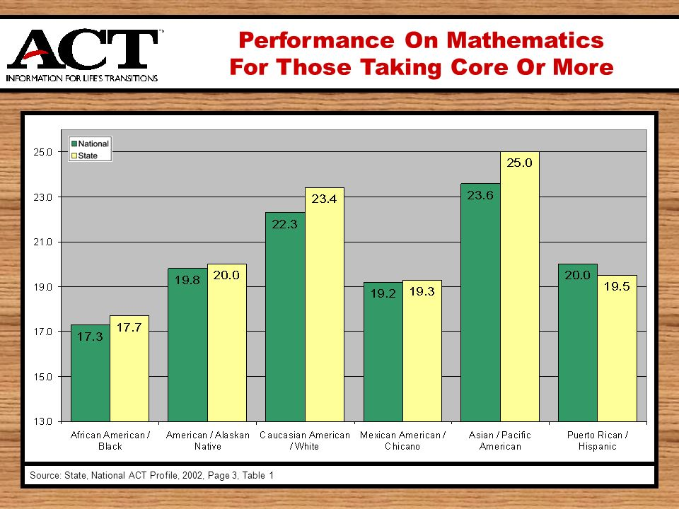Performance On Mathematics For Those Taking Core Or More Source: State, National ACT Profile, 2002, Page 3, Table 1
