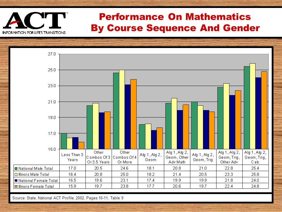 Performance On Mathematics By Course Sequence And Gender Source: State, National ACT Profile, 2002, Pages 10-11, Table 9