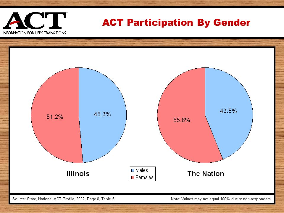 ACT Participation By Gender Source: State, National ACT Profile, 2002, Page 8, Table 6Note: Values may not equal 100% due to non-responders.