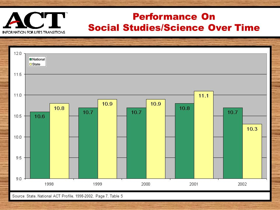 Performance On Social Studies/Science Over Time Source: State, National ACT Profile, , Page 7, Table 5