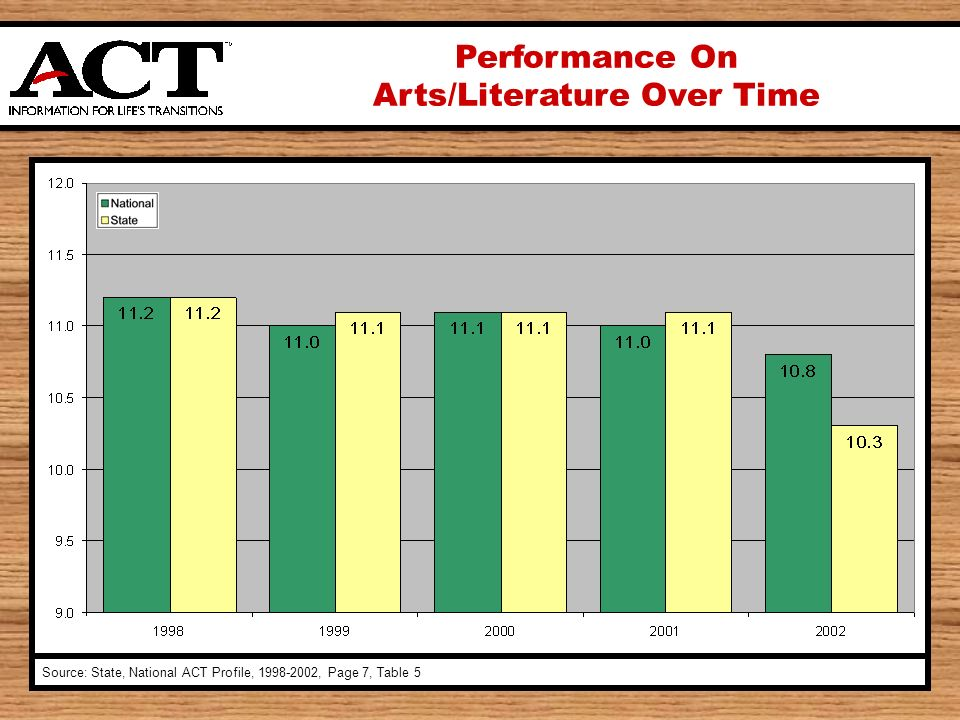 Performance On Arts/Literature Over Time Source: State, National ACT Profile, , Page 7, Table 5