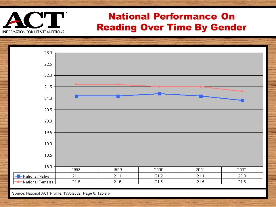 National Performance On Reading Over Time By Gender Source: National ACT Profile, , Page 8, Table 6