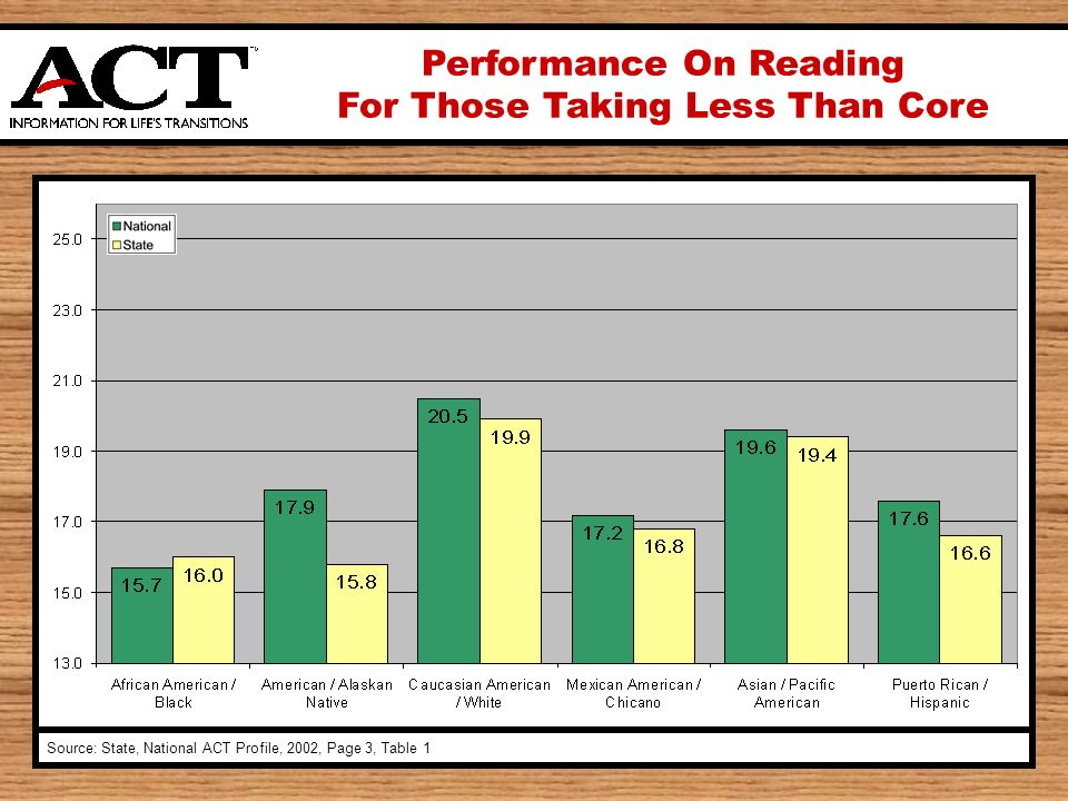 Performance On Reading For Those Taking Less Than Core Source: State, National ACT Profile, 2002, Page 3, Table 1