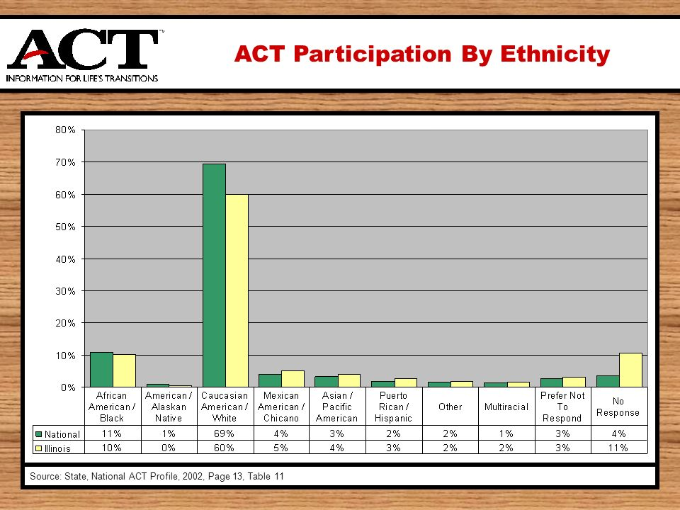 ACT Participation By Ethnicity Source: State, National ACT Profile, 2002, Page 13, Table 11