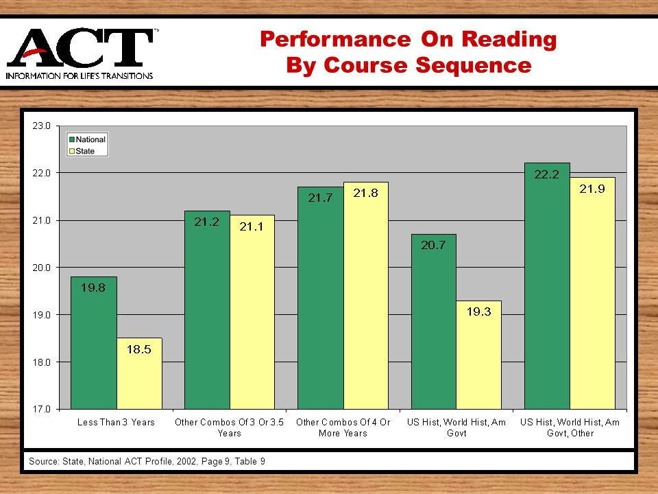 Performance On Reading By Course Sequence Source: State, National ACT Profile, 2002, Page 9, Table 9