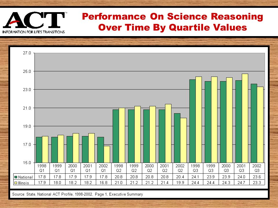 Performance On Science Reasoning Over Time By Quartile Values Source: State, National ACT Profile, , Page 1, Executive Summary
