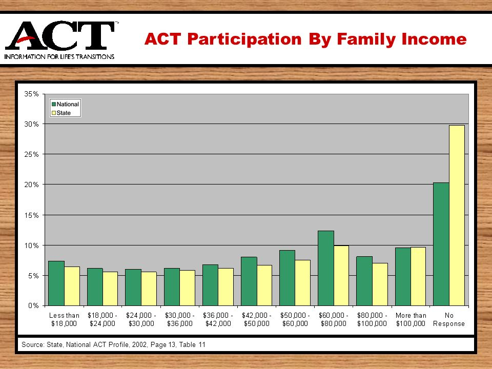 ACT Participation By Family Income Source: State, National ACT Profile, 2002, Page 13, Table 11