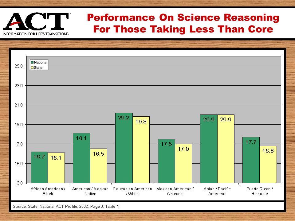 Performance On Science Reasoning For Those Taking Less Than Core Source: State, National ACT Profile, 2002, Page 3, Table 1