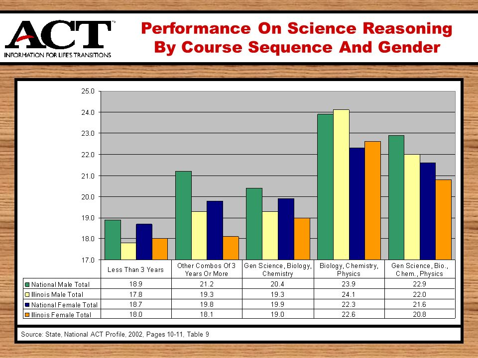 Performance On Science Reasoning By Course Sequence And Gender Source: State, National ACT Profile, 2002, Pages 10-11, Table 9