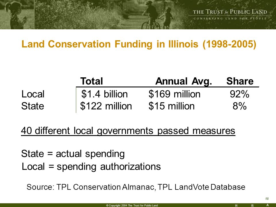 HR A 18 © Copyright 2004 The Trust for Public Land Land Conservation Funding in Illinois (1998-2005) TotalAnnual Avg.Share Local $1.4 billion$169 million92% State$122 million $15 million8% State = actual spending Local = spending authorizations Source: TPL Conservation Almanac, TPL LandVote Database 40 different local governments passed measures