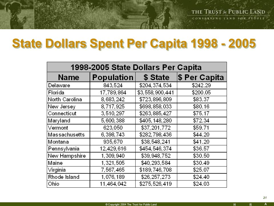 HR A 21 © Copyright 2004 The Trust for Public Land State Dollars Spent Per Capita 1998 - 2005