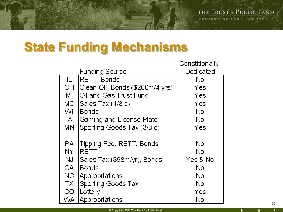 HR A 23 © Copyright 2004 The Trust for Public Land State Funding Mechanisms