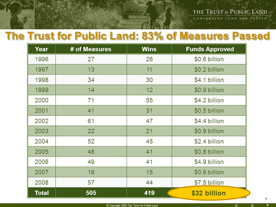 HR A 4 © Copyright 2004 The Trust for Public Land The Trust for Public Land: 83% of Measures Passed Year# of MeasuresWins Funds Approved 19962726$0.6 billion 19971311$0.2 billion 19983430$4.1 billion 19991412$0.9 billion 20007155$4.2 billion 20014131$0.5 billion 20026147$4.4 billion 20032221$0.9 billion 20045245$2.4 billion 20054641$0.8 billion 20064941$4.9 billion 20071815$0.6 billion 20085744$7.5 billion Total505419 $32 billion