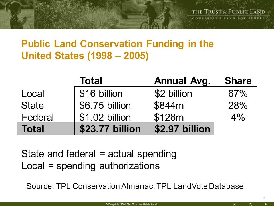 HR A 7 © Copyright 2004 The Trust for Public Land Public Land Conservation Funding in the United States (1998 – 2005) TotalAnnual Avg.Share Local$16 billion$2 billion67% State$6.75 billion$844m28% Federal$1.02 billion$128m4% Total$23.77 billion$2.97 billion State and federal = actual spending Local = spending authorizations Source: TPL Conservation Almanac, TPL LandVote Database