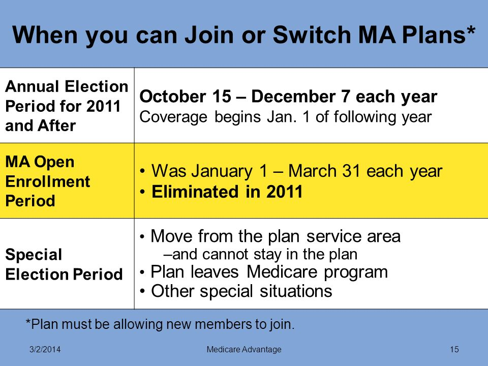 3/2/2014Medicare Advantage15 When you can Join or Switch MA Plans* Annual Election Period for 2011 and After October 15 – December 7 each year Coverage begins Jan.