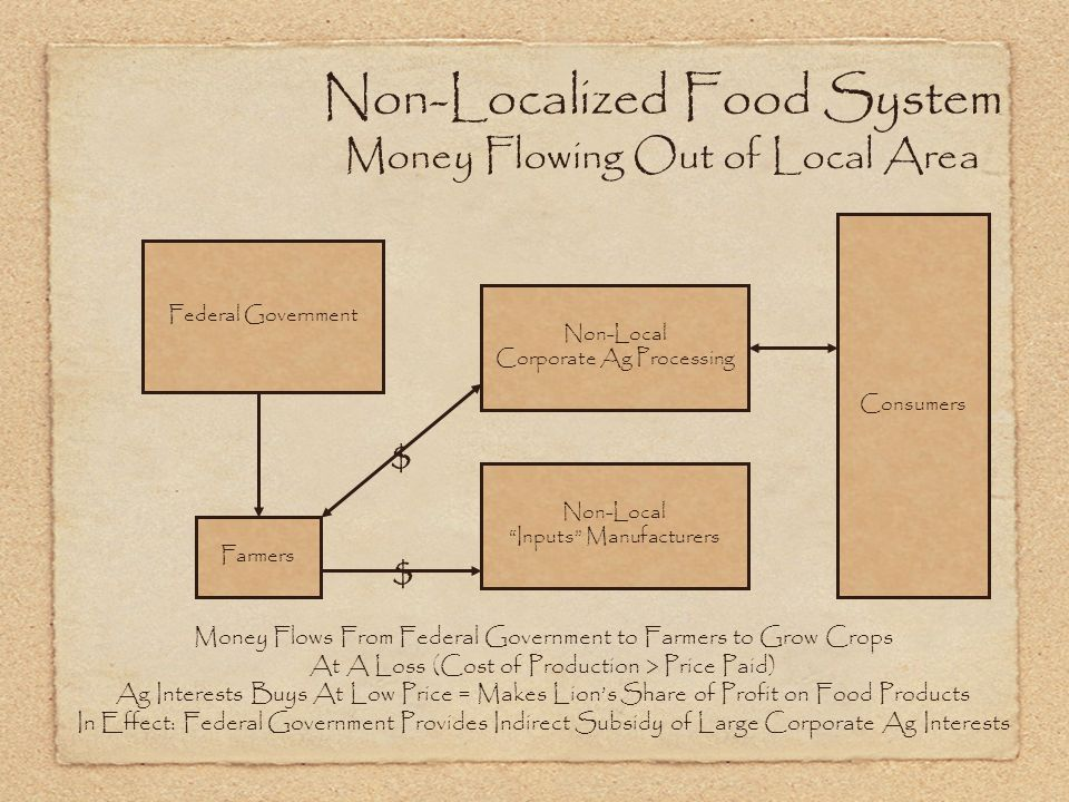 Non-Localized Food System Money Flowing Out of Local Area Federal Government Farmers Non-Local Corporate Ag Processing Consumers Money Flows From Federal Government to Farmers to Grow Crops At A Loss (Cost of Production > Price Paid) Ag Interests Buys At Low Price = Makes Lions Share of Profit on Food Products In Effect: Federal Government Provides Indirect Subsidy of Large Corporate Ag Interests Non-Local Inputs Manufacturers $ $