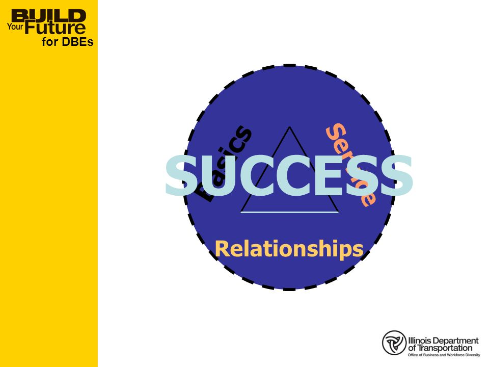 for DBEs Basics Service Relationships SUCCESS