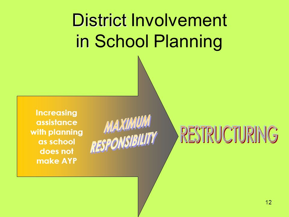 12 District in District Involvement in School Planning Increasing assistance with planning as school does not make AYP