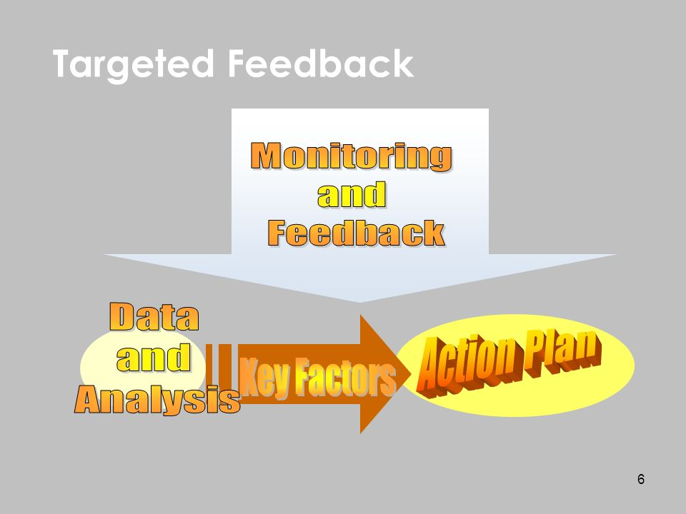 6 Targeted Feedback