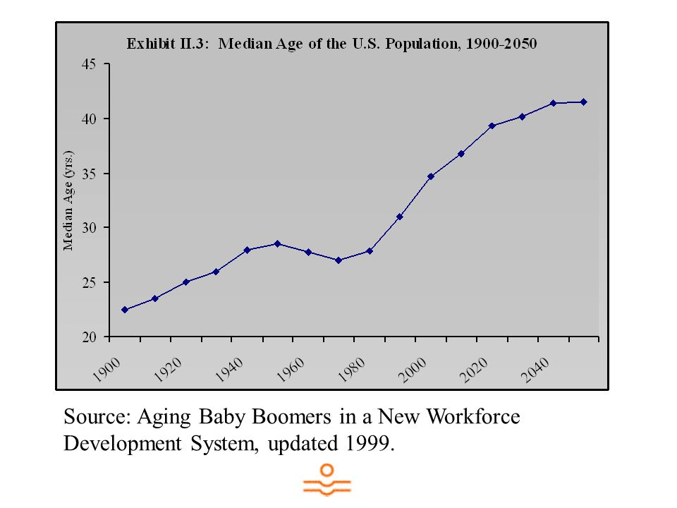 Source: Aging Baby Boomers in a New Workforce Development System, updated 1999.