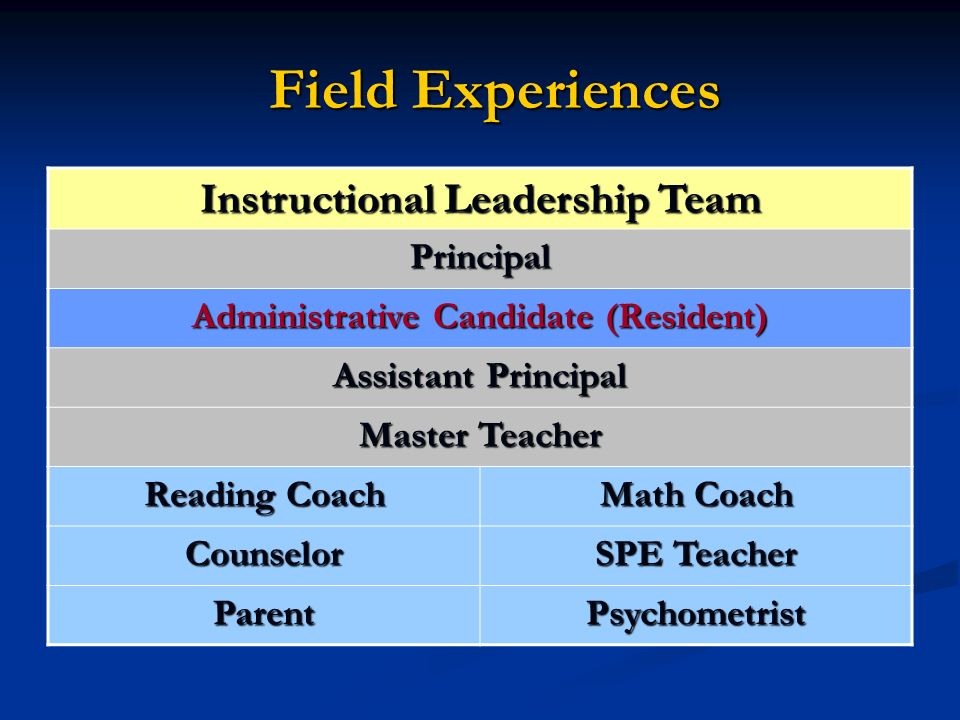 Field Experiences Field Experiences Instructional Leadership Team Principal Administrative Candidate (Resident) Assistant Principal Master Teacher Reading Coach Math Coach Counselor SPE Teacher ParentPsychometrist