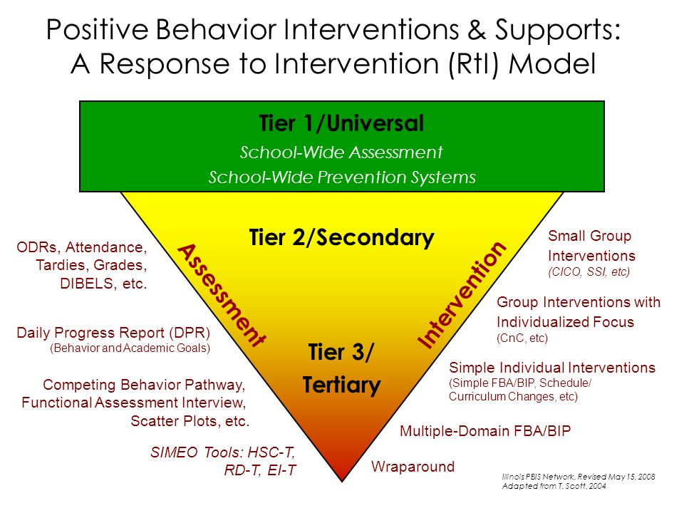 Positive Behavior Interventions & Supports: A Response to Intervention (RtI) Model Tier 1/Universal School-Wide Assessment School-Wide Prevention Systems Tier 2/Secondary Tier 3/ Tertiary SIMEO Tools: HSC-T, RD-T, EI-T Small Group Interventions (CICO, SSI, etc) Intervention Assessment Illinois PBIS Network, Revised May 15, 2008 Adapted from T.