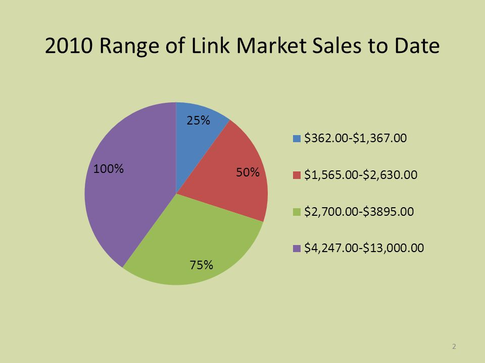2 2010 Range of Link Market Sales to Date 2
