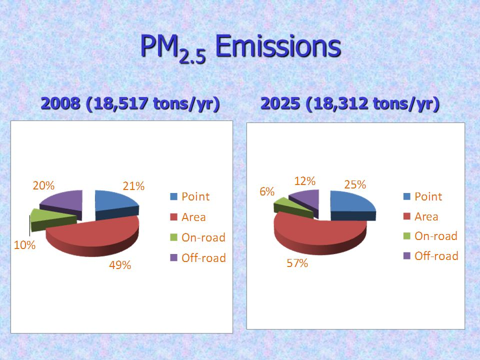 PM 2.5 Emissions 2008 (18,517 tons/yr) 2025 (18,312 tons/yr)