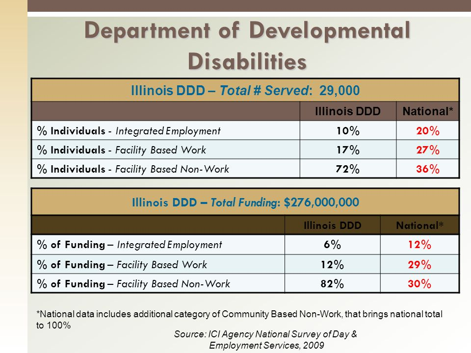 Illinois DDD – Total # Served: 29,000 Illinois DDDNational* % Individuals - Integrated Employment10%20% % Individuals - Facility Based Work17%27% % Individuals - Facility Based Non-Work72%36% Department of Developmental Disabilities Illinois DDD – Total Funding: $276,000,000 Illinois DDDNational* % of Funding – Integrated Employment6%12% % of Funding – Facility Based Work12%29% % of Funding – Facility Based Non-Work82%30% Source: ICI Agency National Survey of Day & Employment Services, 2009 *National data includes additional category of Community Based Non-Work, that brings national total to 100%