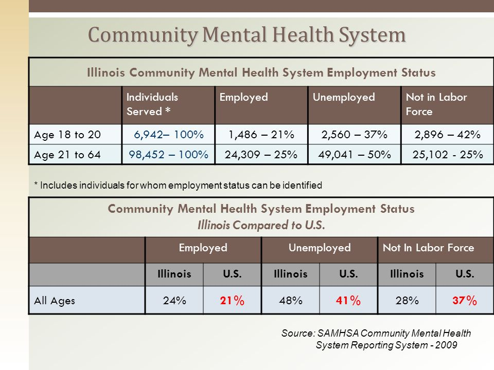 Illinois Community Mental Health System Employment Status Individuals Served * EmployedUnemployedNot in Labor Force Age 18 to 206,942– 100%1,486 – 21%2,560 – 37%2,896 – 42% Age 21 to 6498,452 – 100%24,309 – 25%49,041 – 50%25,102 - 25% Community Mental Health System Community Mental Health System Employment Status Illinois Compared to U.S.