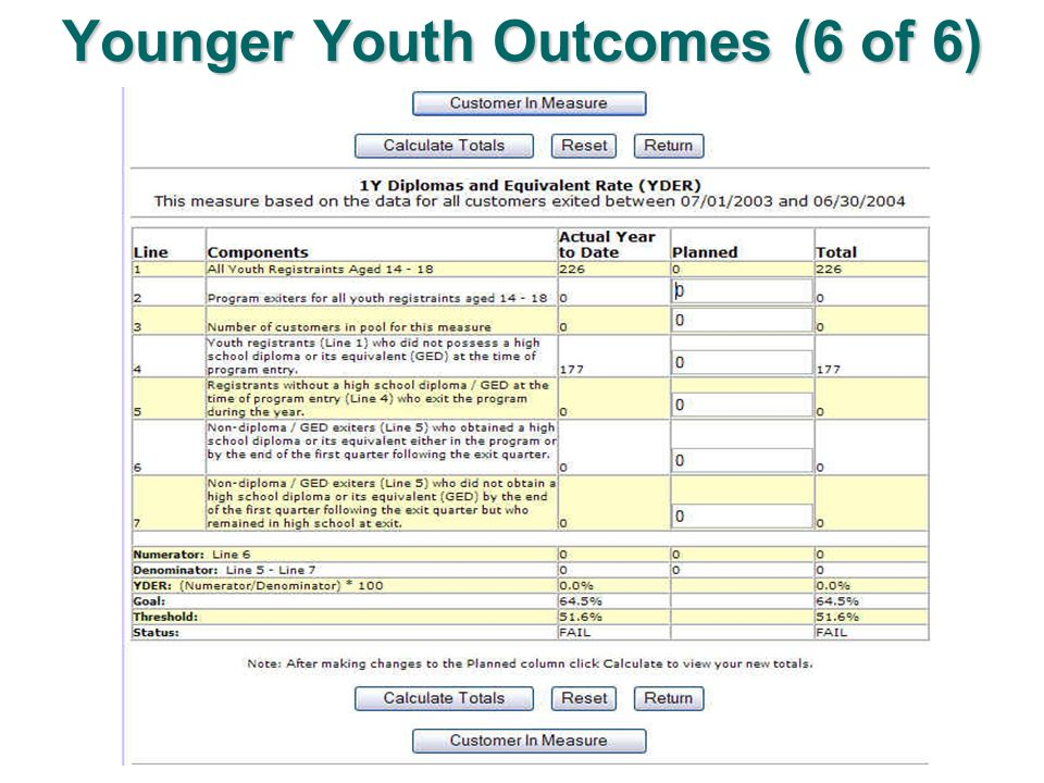 Younger Youth Outcomes (6 of 6)