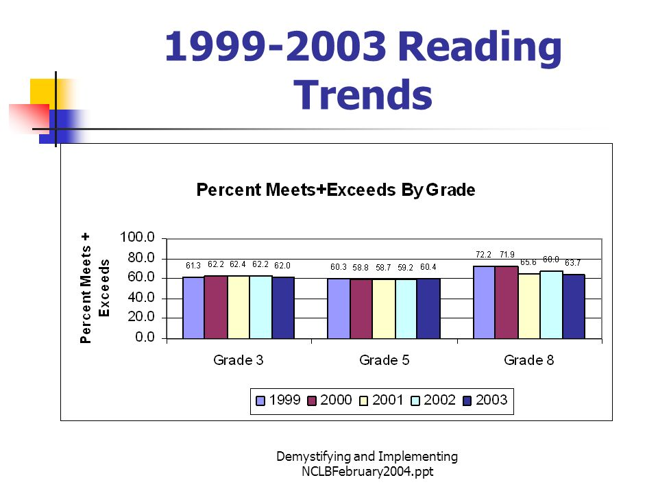Demystifying and Implementing NCLBFebruary2004.ppt 1999-2003 Reading Trends