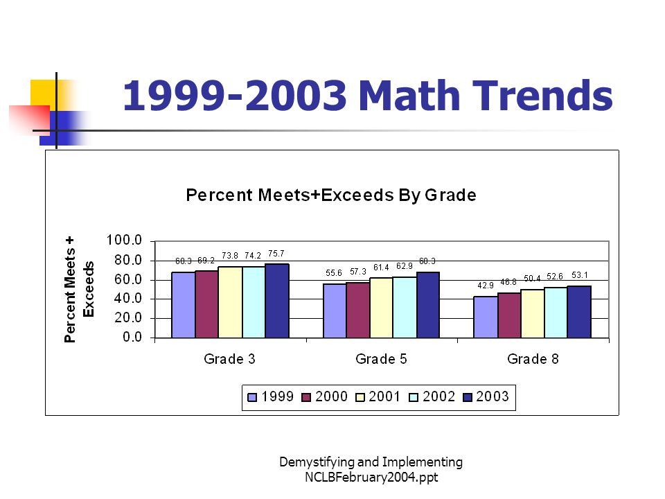 Demystifying and Implementing NCLBFebruary2004.ppt 1999-2003 Math Trends