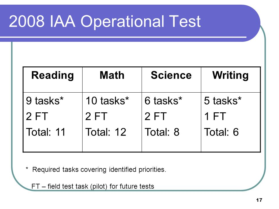 17 2008 IAA Operational Test ReadingMathScienceWriting 9 tasks* 2 FT Total: 11 10 tasks* 2 FT Total: 12 6 tasks* 2 FT Total: 8 5 tasks* 1 FT Total: 6 * Required tasks covering identified priorities.