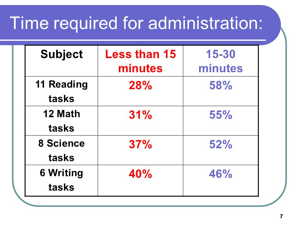 7 Time required for administration: SubjectLess than 15 minutes 15-30 minutes 11 Reading tasks 28%58% 12 Math tasks 31%55% 8 Science tasks 37%52% 6 Writing tasks 40%46%