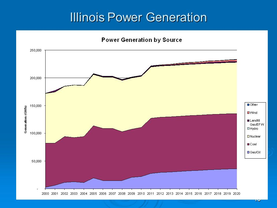 16 Illinois Power Generation