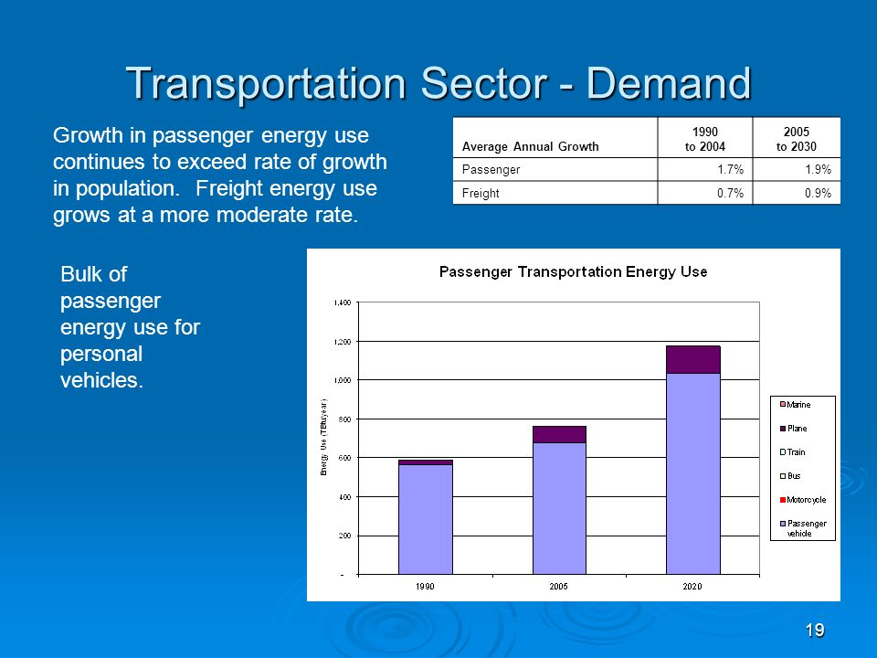 19 Transportation Sector - Demand Average Annual Growth 1990 to 2004 2005 to 2030 Passenger1.7%1.9% Freight0.7%0.9% Growth in passenger energy use continues to exceed rate of growth in population.
