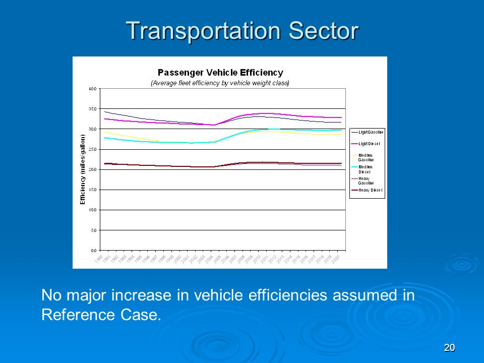 20 Transportation Sector No major increase in vehicle efficiencies assumed in Reference Case.