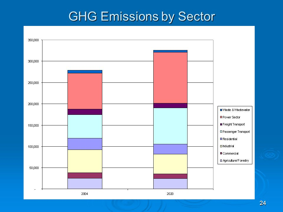 24 GHG Emissions by Sector