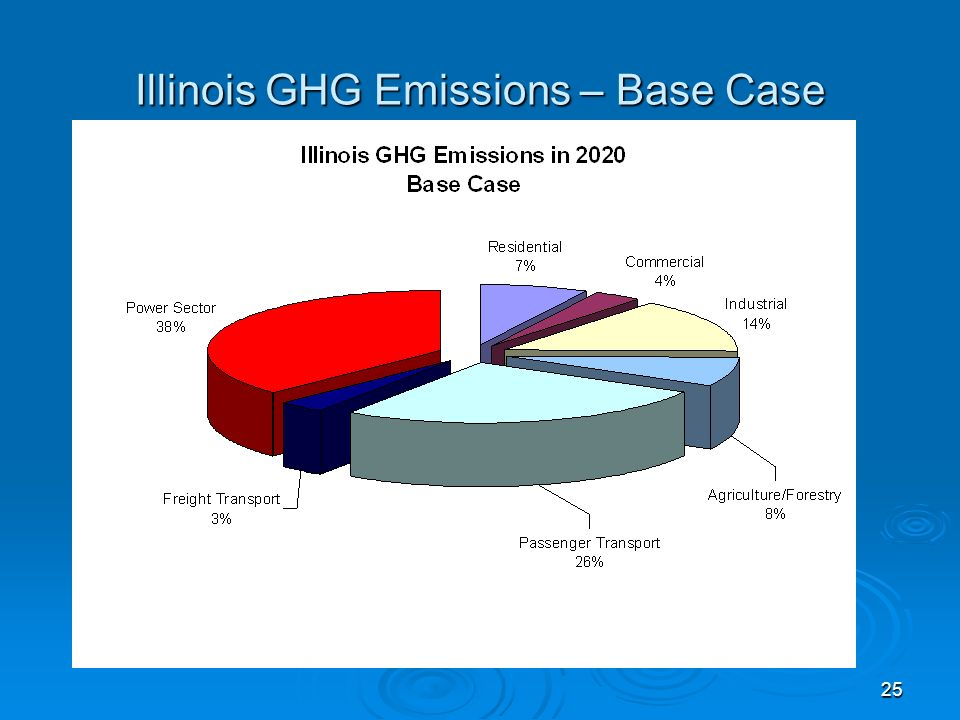 25 Illinois GHG Emissions – Base Case